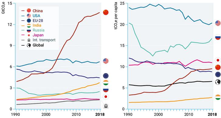 A legnagyobb üvegházgáz-kibocsátók 2018-ban (a földhasználat változásból származó kibocsátások nélkül), abszolút értékben (bal) és egy főre vonatkoztatva (jobb).