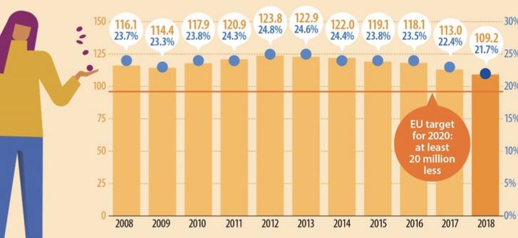 Szegénységnek van társadalmi kirekesztettségnek kitettek az EU-ban 2008-ban és 2018-ban (millió fő, illetve a népesség százaléka). Forrás: Eurostat