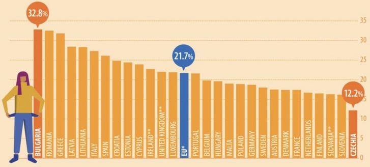 Szegénységnek és társadalmi kirekesztettségnek kitettek száma a tagállamokban (a népesség százalékában, 2018-as adatok) Forrás: Eurostat