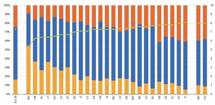 Az élettel kapcsolatos elégedettség országonként, 2018 (bal oldali tengely: a teljes népesség elégedettségi szintje, jobb oldali tengely: pontérték). Színmagyarázat: sárga - alacsony, kék - közepes, piros - magas, zöld - átlag. (Forrás: Eurostat)