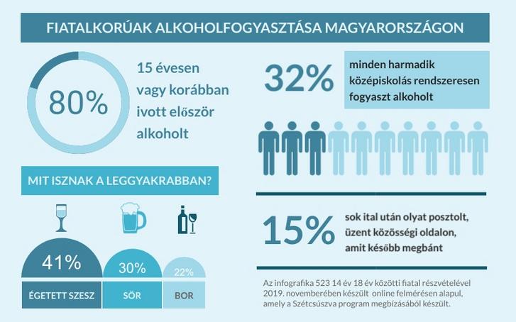 Szetcsuszva - fiatalok alkoholfogyasztasa infografika