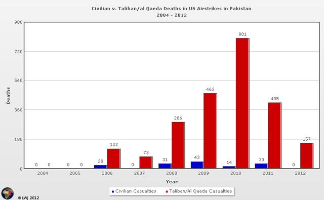 Az elmúlt nyolc év drónbevetéseinek statisztikája. Pirossal a tálib, illetve az al-Kaidával együttműködő, kékkel a civil áldozatok