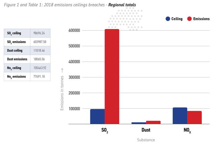 2018-ban a térség országai kén-dioxidból (SO2)és a szálló porból is túl sokat termeltek.