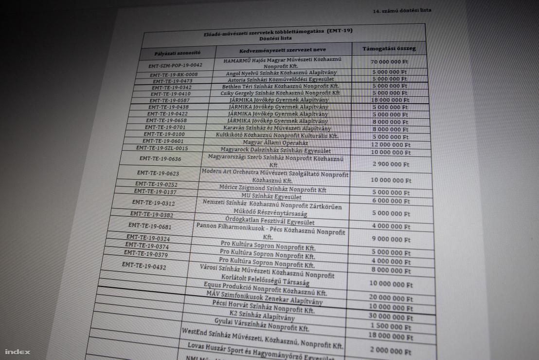 Az EMET honlapján publikált 14-es listából egyes sorokból hiányzik a pályázati azonosítószám