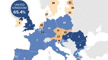 A magyarok több mint fele nem beszél semmilyen idegen nyelvet