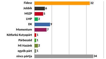 Závecz: Nagyon népszerű a Fidesz, második a DK