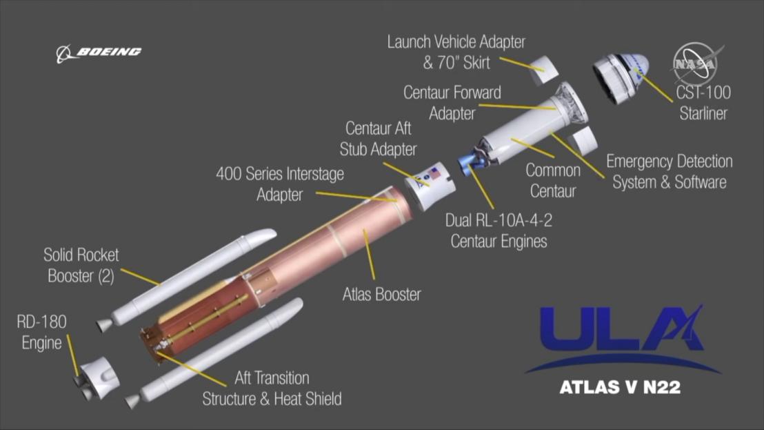 Az Atlas V és a Starliner sematikus rajza