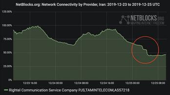 Iránban is elkezdték korlátozni a netet