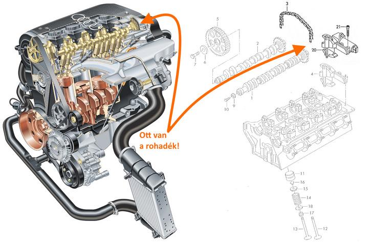 A remek láncos megoldás, ami az összes 1.8-2.0 20V motorban benne van, maximum annyi a különbség, hogy némelyikben nem állítja a vezérlést