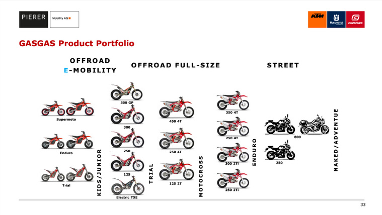 GasGas-Motorcycle-Product-Portfolio