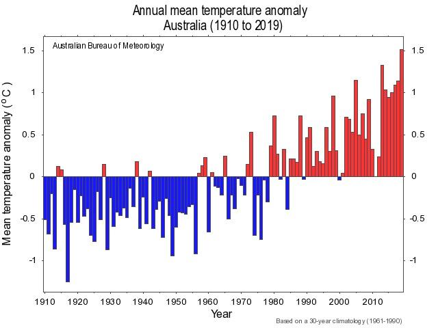 Az éves átlaghőmérséklet eltérése a sokéves átlagtól Ausztráliában.