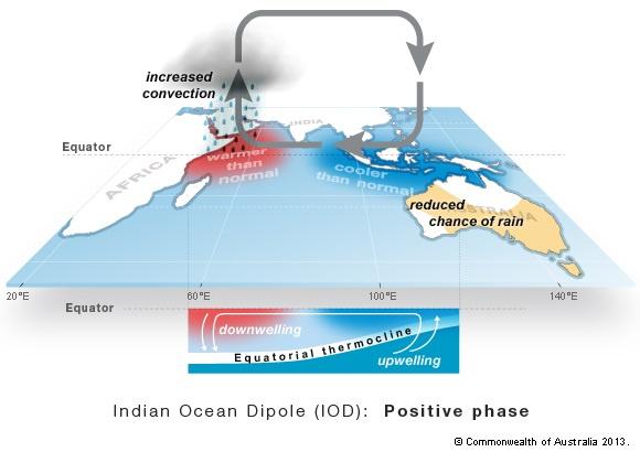 Az indiai-óceáni dipólus pozitív fázisának hatásai: melegebb tengervíz, nagyobb párolgás és esők Kelet-Afrika közelében, hűvösebb óceán Indonézia közelében, szárazság Ausztráliában.