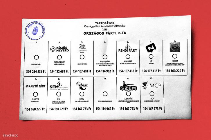 Grafika a 2018-as kamupártok által elnyert kampánytámogatási összegekről