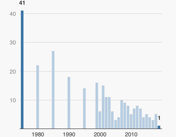 Oslóban, közlekedési balesetben elhunytak számának alakulása