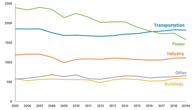 A közlekedés, az energiatermelés, az ipar, egyéb források, illetve az építőipar üvegházgáz-kibocsátása 2005 és '19 között.