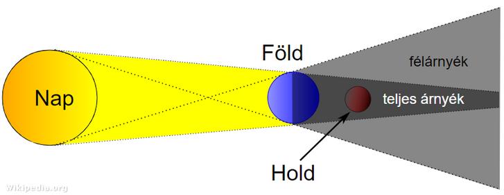 A holdfogyatkozás sematikus rajza