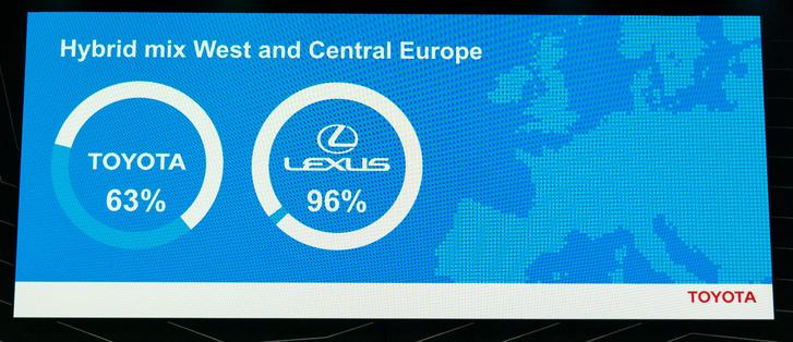 A hibrid-mix döbbenetes a Lexusnál