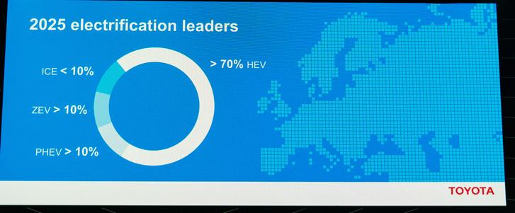Így fog kinézni 2025-re a Toyota Európában: kevesebb, mint 10% lesz a belső égésű (új) autó az eladásokban