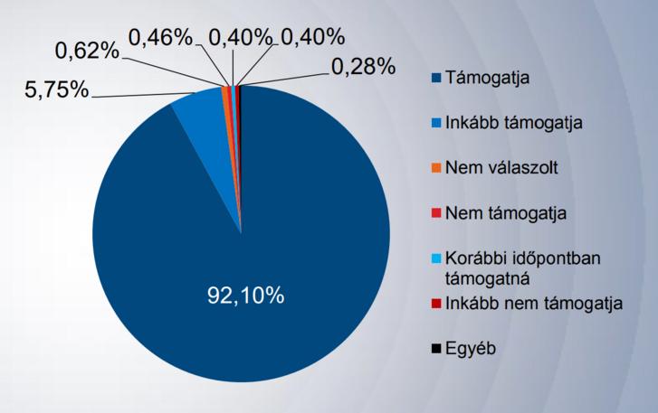 Támogatja-e, hogy Magyarország 2050-re karbonsemleges legyen?