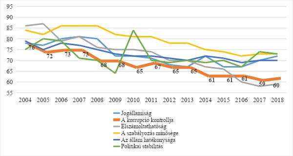 Kormányindikátorok Magyarországon. Megjegyzés: A CCI (A korrupció kontrollja) a WGI hat összetevőjének egyike. Forrás: Világbank, Worldwide Governance Indicators (WGI)
