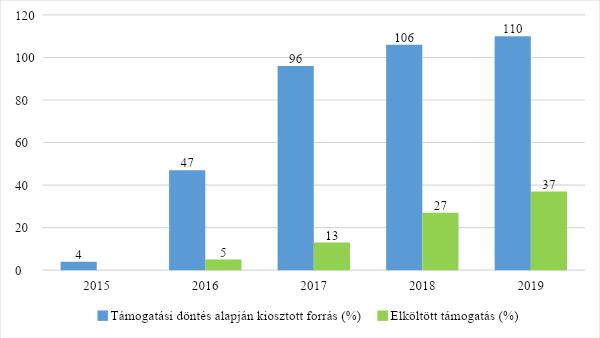 Az uniós források felhasználásának előrehaladása Magyarországon. Forrás: Európai Bizottság