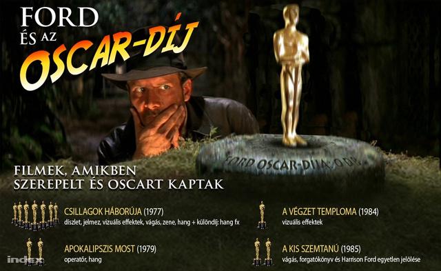 Hány Oscar-díjat gyűjtöttek be Harrison Ford filmjei? Klikkeljen, Index-infógrafika nyílik!