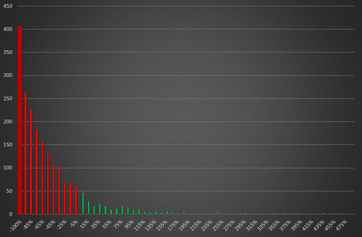 1. ábra: Kriptopénz-hozamok eloszlása 2019-ben. Forrás: CoinMarketCap alapján saját számítás.