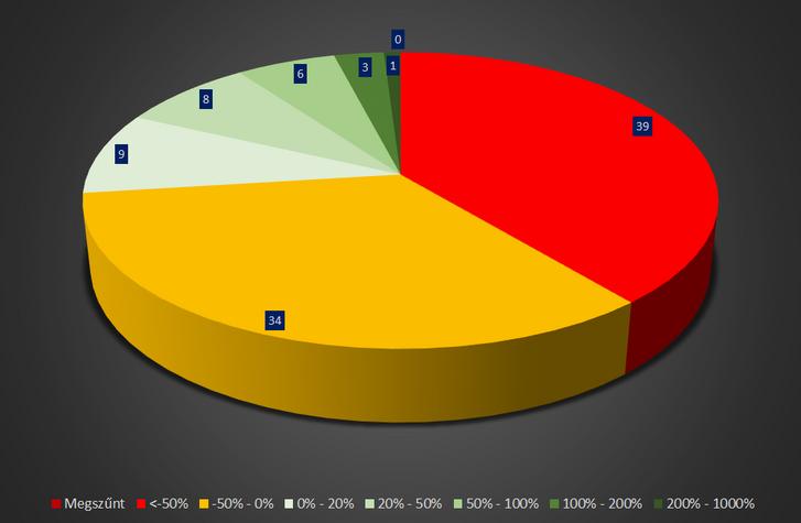 2. ábra: A 100 legjelentősebb kriptopénz egy éves hozamának eloszlása. Forrás: CoinMarketCap alapján saját számítás.