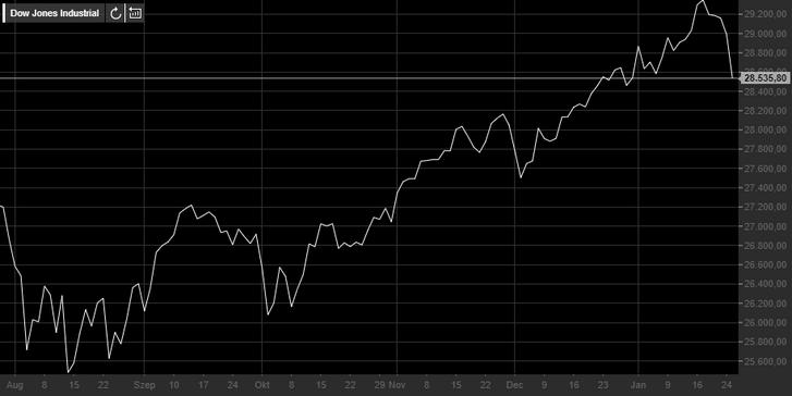 A Dow Jones Industrial az elmúlt három hónapban (2020.01.27.)Forrás: teletrader.com