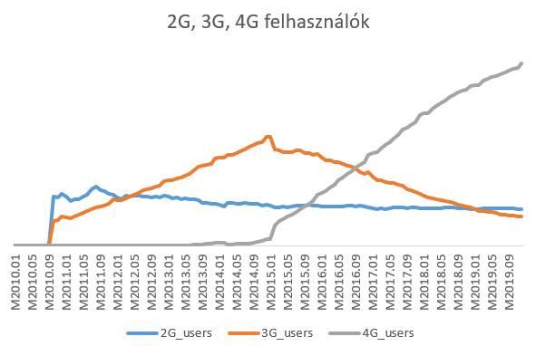 A grafikon a mobilhálózat különböző generációinak felhasználói darabszámát mutatja meg. A Telenor megmutatta nekünk, hogy milyen százalékokról és darabszámokról van szó, ám azok üzleti titkot képeznek, így pontos adatokat nem közölhetünk, csak az arányok változását mutathatjuk meg.