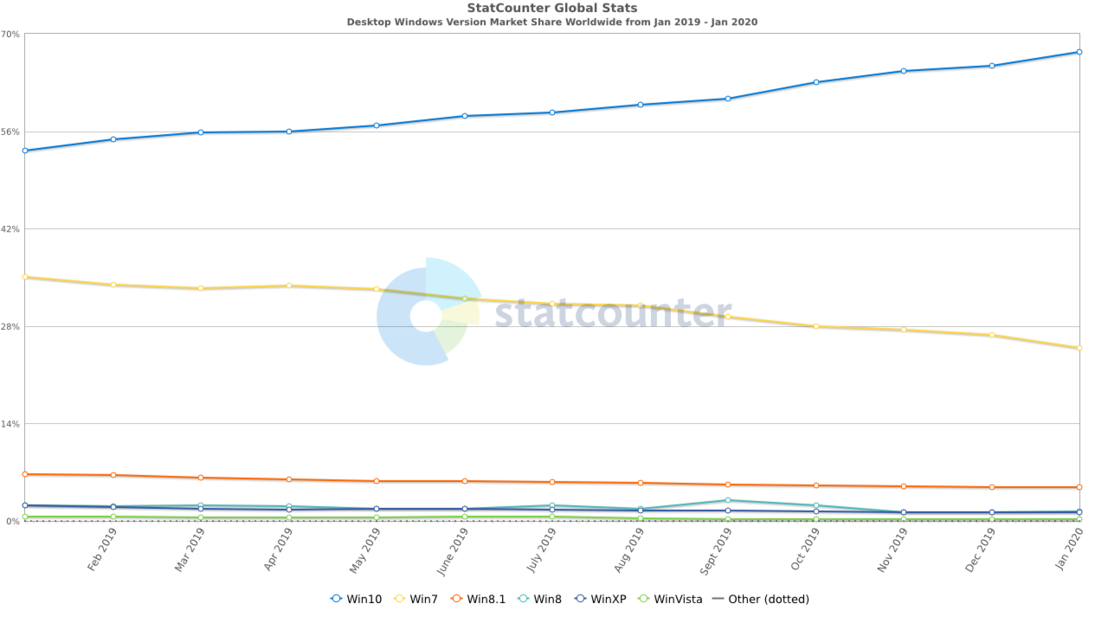StatCounter-windows version-ww-monthly-201901-202001.png