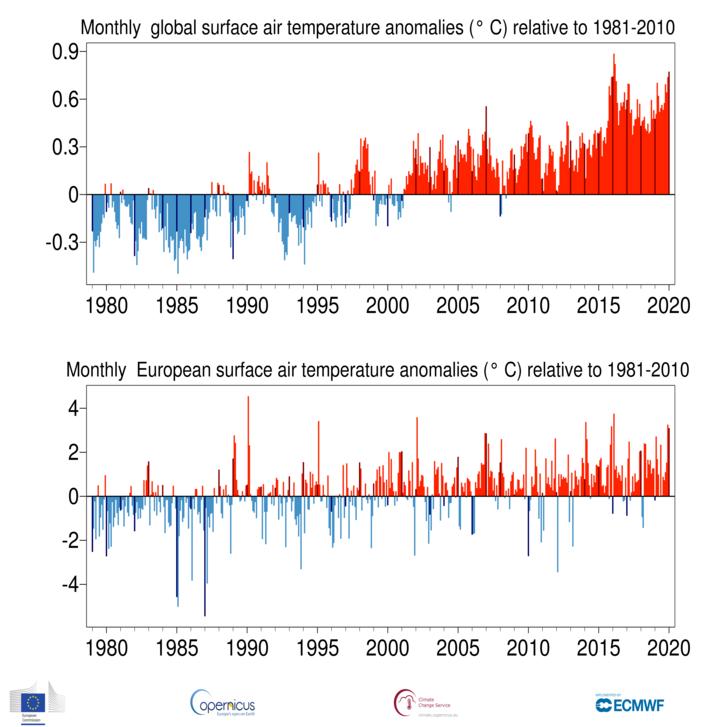 A januári átlagok globális és európai hőmérsékleti anomáliái grafikonon