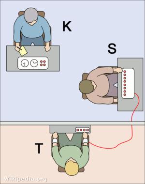 """A kísérletvezető (K) felkéri a kísérleti személyt (S), hogy a """"tanuló"""" (T) – valójában egy színész – számára fájdalmasnak látszó áramütéseket adjon. Sok kísérleti személy akkor is folytatta az áramütések küldését, mikor a színész már kegyelemért könyörgött."""
