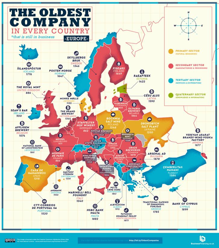 Legrégebb óta működő vállalatok Európában