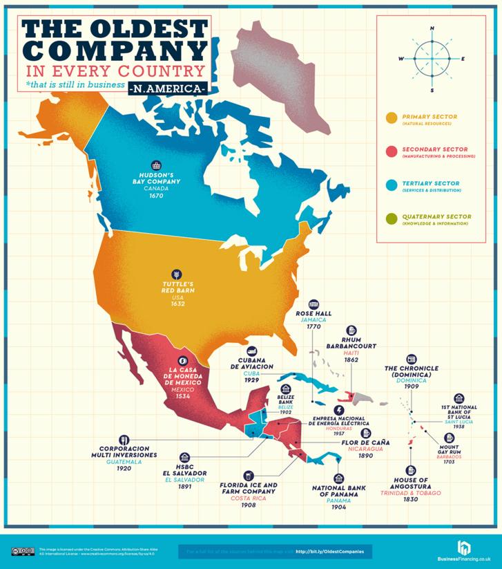 Legrégebbi vállalatok Észak-Amerikában