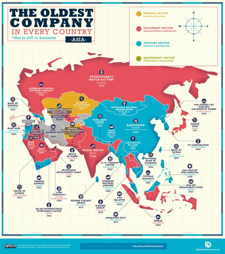 Ázsiában található legrégebbi vállalatok