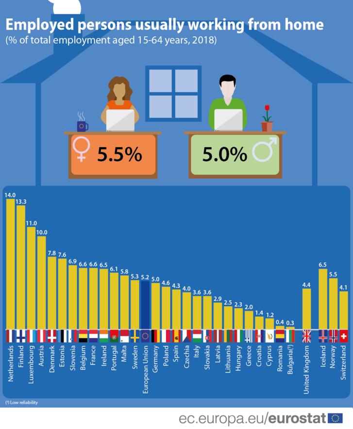 Általában otthonról dolgozó foglalkoztatottak 15-64 év között 2018-ban