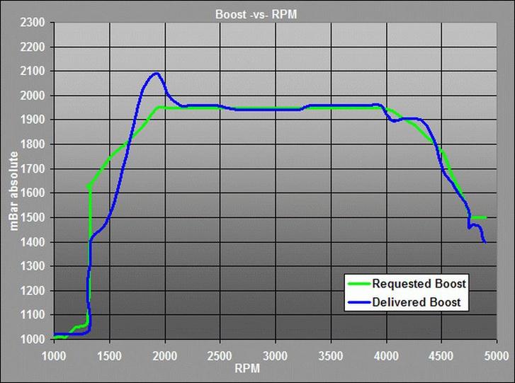 Így valahogy mutat, ha jó a levegőmennyiség-mérő. Na, a miénk nem ilyen volt. Forrás: Ross-Tech