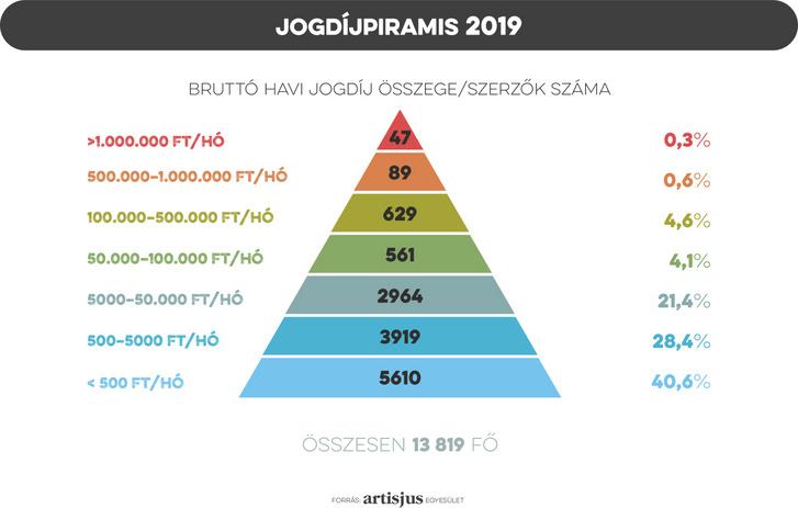 05 Jogdíjpiramis
