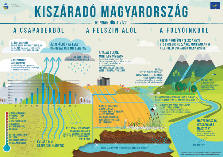Kiszarado Magyarorszag infografi