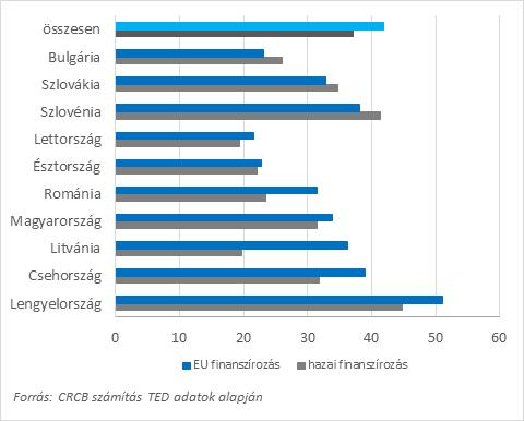 1. ábra: Az EU finanszírozású és a hazai finanszírozású közbeszerzéseken belül a verseny nélkül lebonyolított közbeszerzések aránya országonként a 2006 2018 közötti időszakban. N = 1.899.621