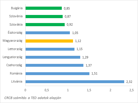 2. ábra: Az EU finanszírozású közbeszerzéseken belül a verseny nélkül lebonyolított közbeszerzések esélyének és a hazai finanszírozású közbeszerzéseken belül a verseny nélkül lebonyolított közbeszerzések esélyének hányadosa országonként a 2006 2018 közötti időszakban. N = 1.899.621