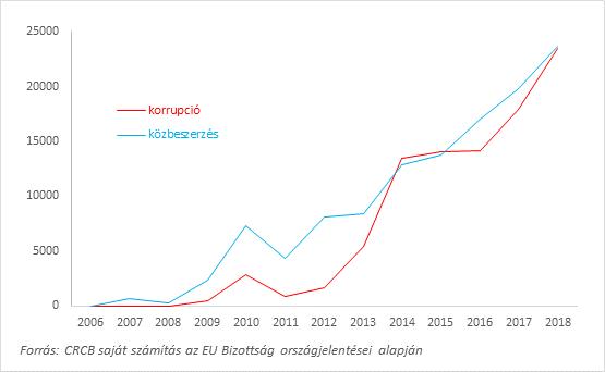 """4. ábra: Szövegrészek hosszúsága (az angol nyelvű publikációkban a karakterek száma azokban a mondatokban), amelyekben szerepelnek a """"korrupció (corruption)"""" és a """"közbeszerzés (public procurement)"""" szavak az EU Bizottság új EU tagállamokat vizsgáló országjelentéseiben, 2006-2018, N=104"""