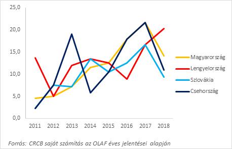 5. ábra: A visegrádi országok neveinek említése az OLAF éves jelentéseiben 2011-2018 között. (Minden évben 100 oldalra vetítve.).