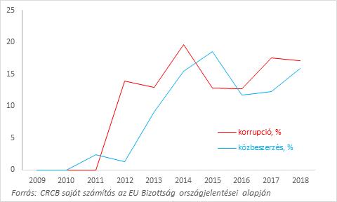 """7. ábra: A Magyarországról szóló országjelentésekben a """"korrupció (corruption)"""" és a """"közbeszerzés (public procurement)"""" szavakat tartalmazó mondatok hossza az új EU tagországokra vonatkozó országjelentések azonos tartalmú mondatai hosszának százalékában, 2006-2018. N=104. (Mondathossz= a mondatban lévő karakterek száma.)"""