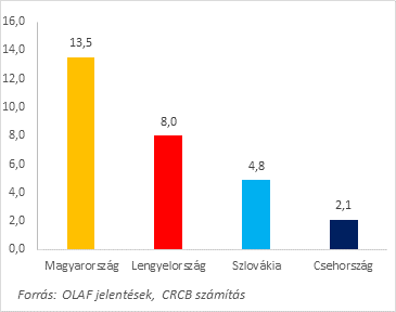 8. ábra: Az OLAF által a nemzeti intézmények számra 2015-2018 között eljutatott ajánlások aránya az egyes visegrádi országokban az összes OLAF ajánlás (N=289) százalékában. Adatok forrása: OLAF éves jelentések.