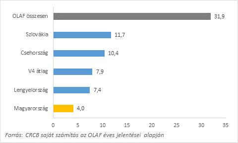 9. ábra: Az OLAF-hoz beérkező bejelentésekből a kormányzati szervek által beküldött bejelentések aránya az összes beérkező bejelentés százalékában,2012-2018. Adatok forrása: OLAF éves jelentések