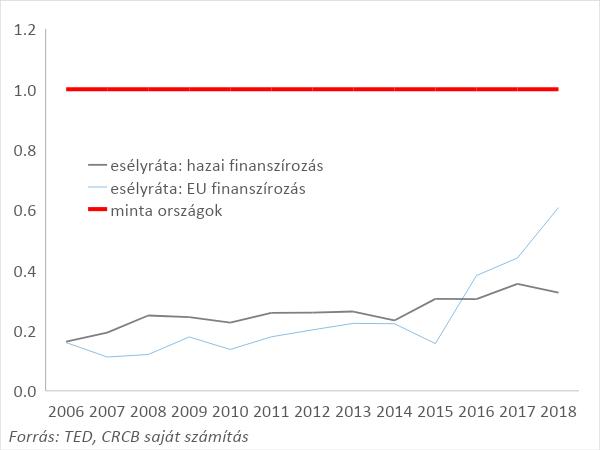 10. ábra: A korrupciós kockázatok kontrolljának erőssége a korrupciós kockázatokat leginkább kontrollálni képes EU országokhoz viszonyítva Magyarországon az EU-s és a hazai finanszírozású közbeszerzéseknél (esélyráták), 2006-2018. Piros vonal: a minta országok szintje. N = 434.631