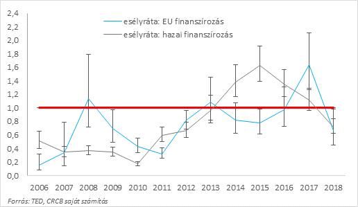 12. ábra: Észtországban és a minta országokban a háromnál több versenyző mellett lebonyolított tenderek becsült esélyrátái a hazai finanszírozású és az EU finanszírozású tenderek esetében, 2006-2018. Piros vonal: a minta országok szintje. A számításnál kiszűrtük a szerződésnagyság, a gazdasági ág és az ajánlatkérő szervezetek összetételéhez köthető hatásokat. A hibasávok a becsült értékek 95%-os konfidencia szint melletti tartományát jelzik, N = 382.146