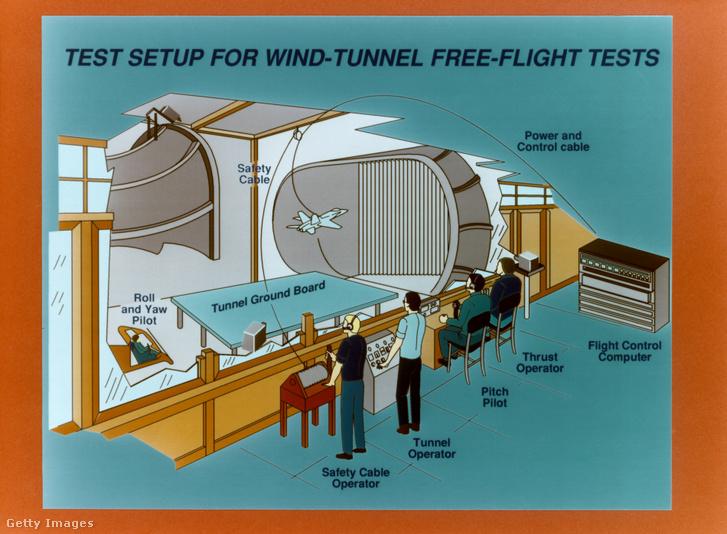 Repülési teszt egy mesterséges szélcsatornában. Mérnökök ellenőrzik a modell repülésének különböző aspektusait az alagútban.